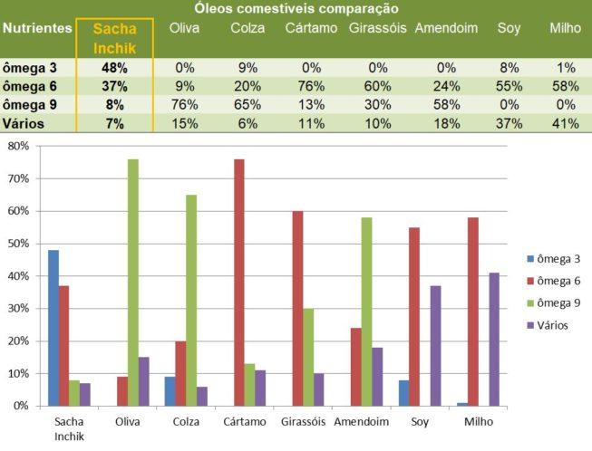 Comparaçao oleos comestiveis