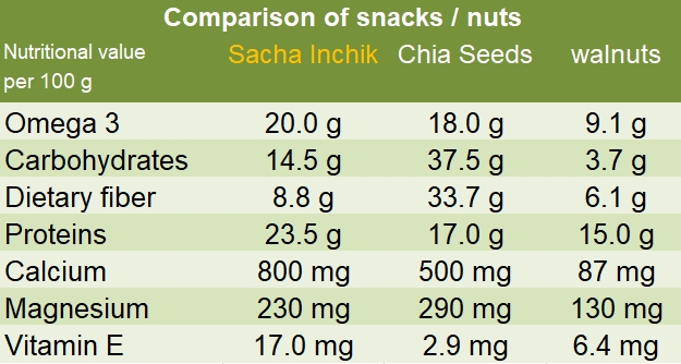 Comparison snacks nuts Sacha Inchik