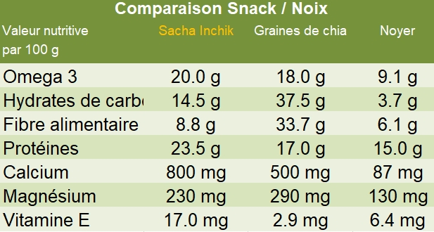 Comparaison snack noix Sacha Inchik