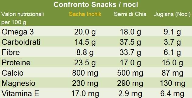 Confronto Snack noci Sacha Inchik
