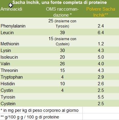 Sacha Inchik e proteine