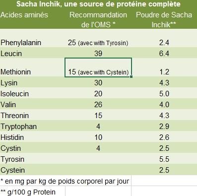 Sacha Inchik et proteins