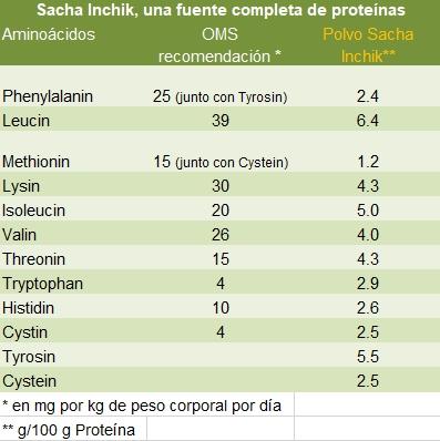 Sacha Inchik y proteinas